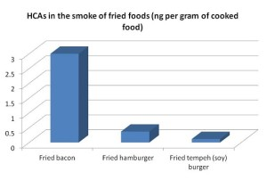This chart shows the relative amounts of carcinogenic HCAs in the smoke of different fried foods
